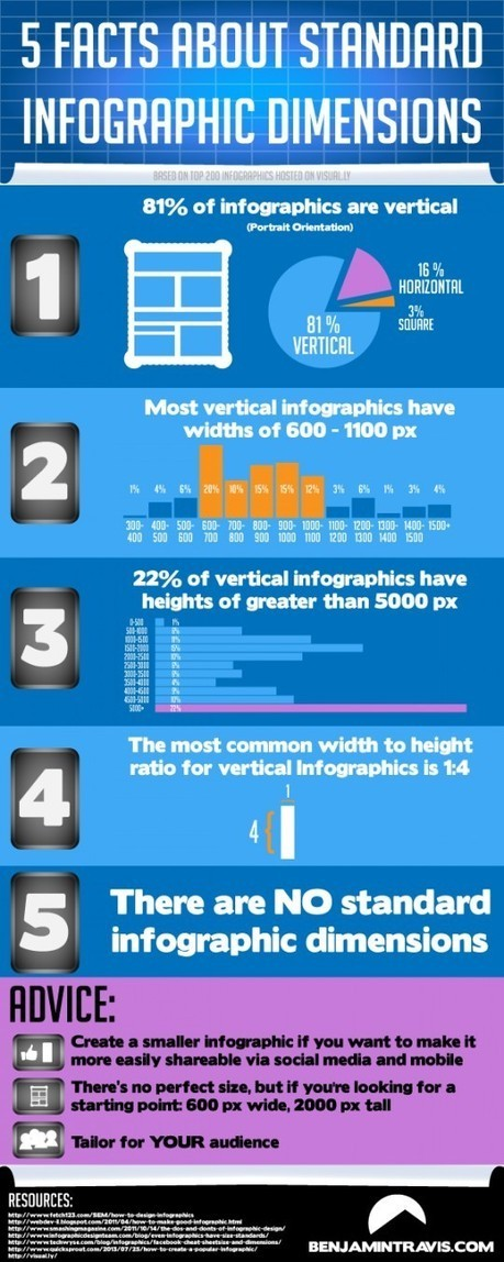 Building a Better Infographic | Content Marketing & Content Strategy | Scoop.it