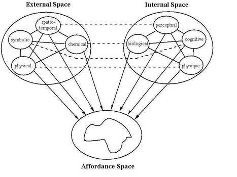 Categorization of Affordances | It's All Social | Scoop.it
