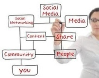 The 6 Types Of Social Media Users | Educational Leadership and Technology | Scoop.it
