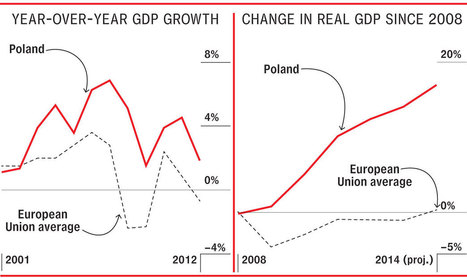 How Poland Became Europe's Most Dynamic Economy | Poland | Scoop.it