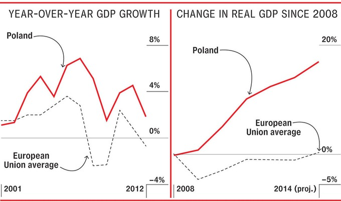 How Poland Became Europe's Most Dynamic Economy | real utopias | Scoop.it