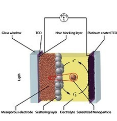 What is a Dye-Sensitized Solar Cell? | NanoTechnology Revolution | Scoop.it