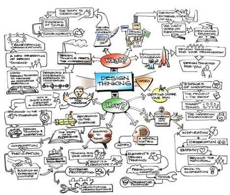 Visual Mapping: Mind Mapping and Design Thinking | Visual Thinking | Scoop.it