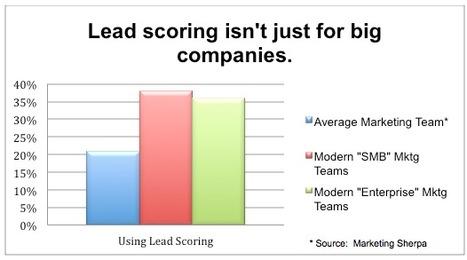 Lead Scoring Benchmarks for Modern Marketers - Eloqua   #TheMarketingAutomationAlert   Marketing Automation   Scoop.it