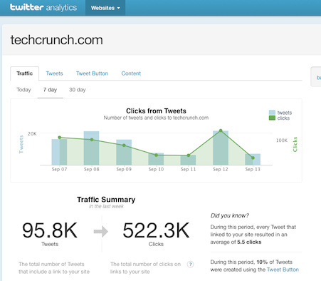 Finally! Twitter Unveils Analytics Tool | Social Media Today | The 21st Century | Scoop.it