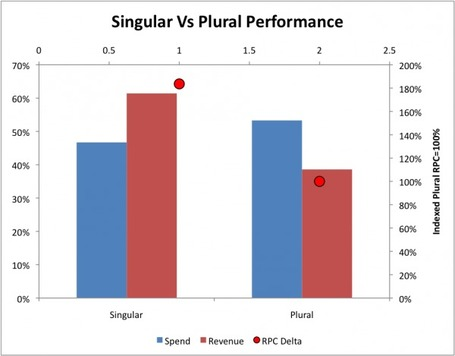 Singular vs. Plural: What Search Queries Can Tell You About Your Customers | Lectures web | Scoop.it