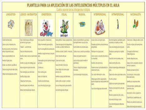 PLANTILLA PARA LA APLICACIÓN DE LAS INTELIGENCIAS MÚLTIPLES EN EL AULA   PICASSO   Scoop.it
