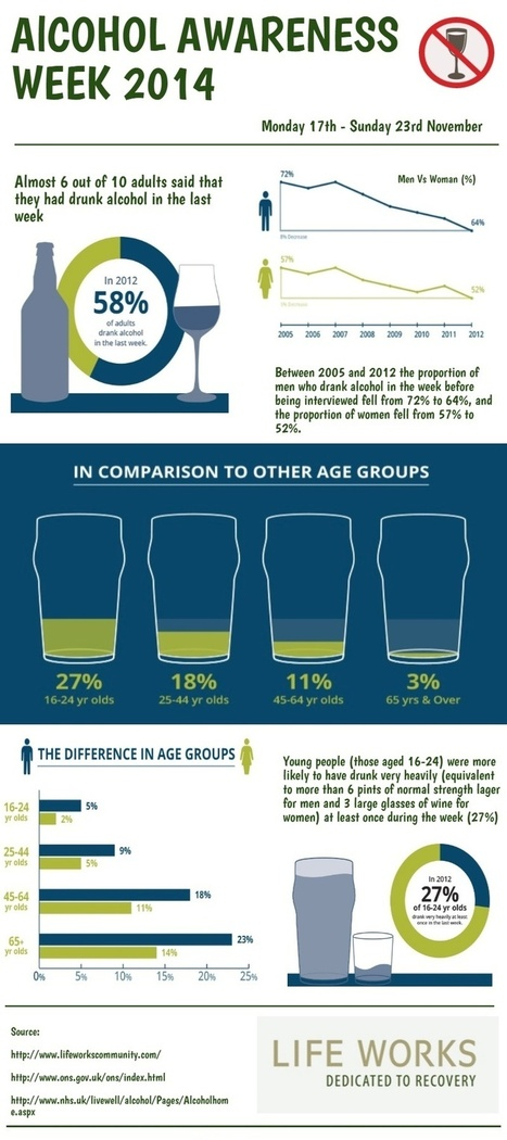 Alcohol Awareness Week Infographic Drinking Comparisons | Alcohol Addiction | Scoop.it