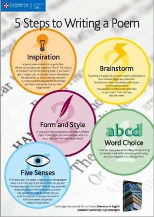 A Beautiful Classroom Poster On Steps for Good Writing ~ Educational Technology and Mobile Learning | Per llegir | Scoop.it