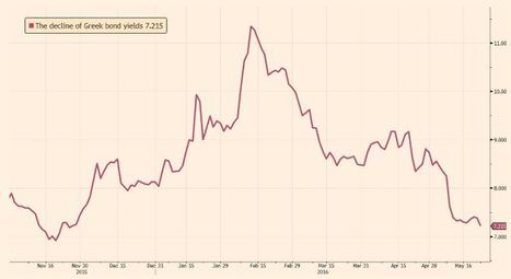 Los bonos griegos suben por las esperanzas de rescate | Top Noticias | Scoop.it