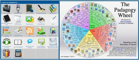 IPad Apps by Blooms taxonomy | Educators love iPads | Scoop.it