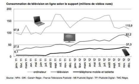 Replay TV : ce que personne n'ose dire   Big Media (En & Fr)   Scoop.it