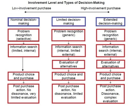 a conjoint analysis in high involvement purchase decision There are very few studies on patient involvement in decision-making be involved and their actual involvement in healthcare decision conjoint analysis:.