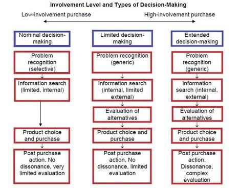 Level of Involvement | Modern Management Techniques | Scoop.it