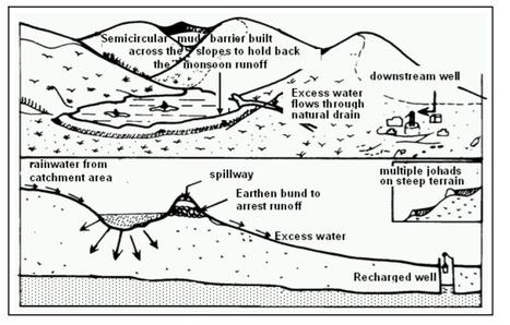 Rajendra Singh : « Grâce à la johad, l'eau revient à sa source » | du village autonome... | Scoop.it