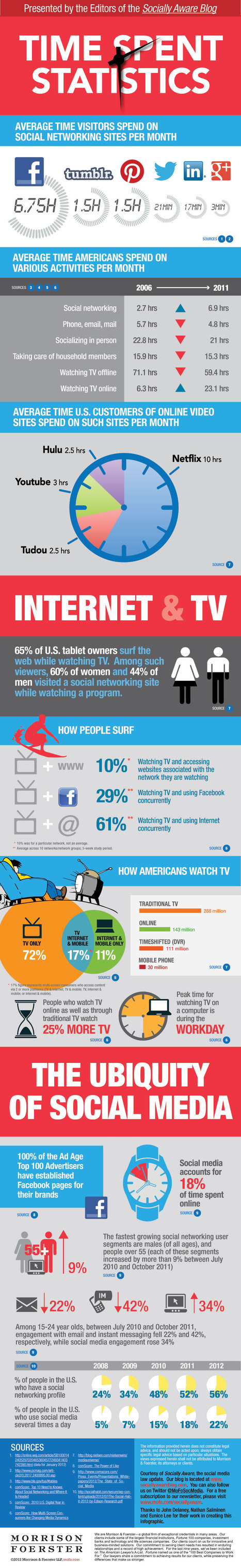 The Growing Impact of Social Media #infographic | Máster profesorado y TICS | Scoop.it