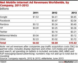 Google Takes Home Half of Worldwide Mobile Internet Ad Revenues | The New Global Open Public Sphere | Scoop.it