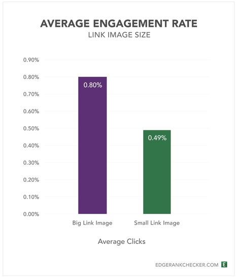 Les nouveaux formats d'images de Facebook améliorent l'engagement et le partage | Be Marketing 3.0 | Scoop.it