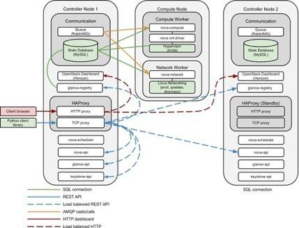 Understanding your options: Deployment topologies for High Availability (HA) with OpenStack | benhmidan | Scoop.it