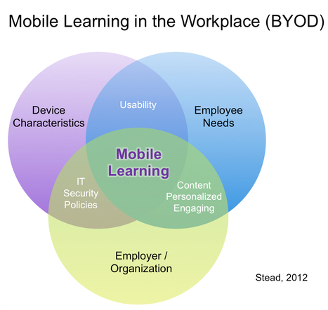 A model for corporate mobile learning | Notas de eLearning | Scoop.it