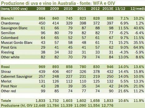 Australia – produzione di vino 2013 | Autour du vin | Scoop.it