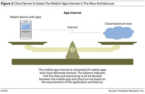 How the Mobile App Internet is Mobilizing Your Collaboration Strategy | Mob Strat | Scoop.it