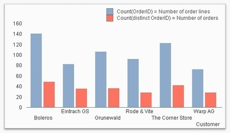 QlikView Design Blog : Count or Count distinct?   Qlik Community   Development Market   Scoop.it