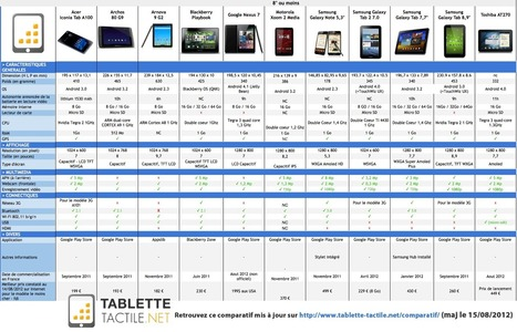 Comparatif de 27 tablettes tactiles disponibles à la rentrée 2012 en France (maj 15/08/2012) - Tablette-tactile.net | Aide à la vente 2.0 | Scoop.it