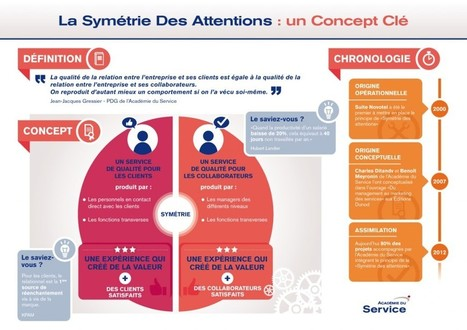La révolution numérique transforme la relation client (1/2) | The Innovation and Strategy Blog | strategie et marketing | Scoop.it