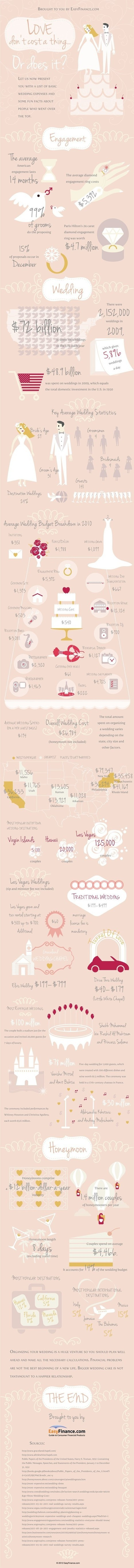 Falling in Love - How much does it cost in Real Sense? | Infographics | All Infographics | Scoop.it