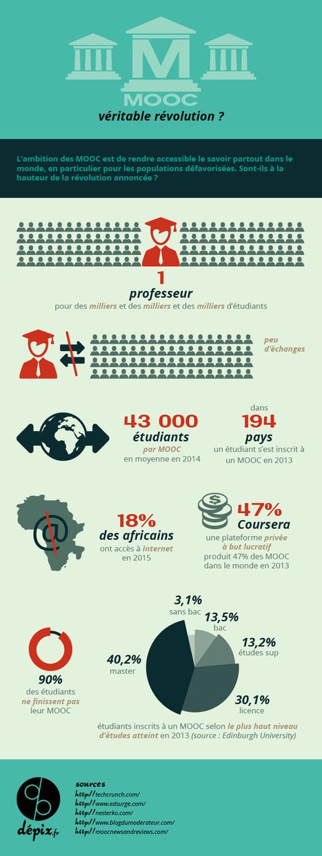 Les MOOC : entre idéal pédagogique et réalité mercantile - dépix.fr | Numérique & pédagogie | Scoop.it