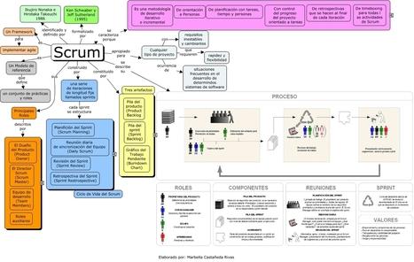 Metodología SCRUM En Red Digital | Potenciando Competencias - Desarrollando el Talento - Aprendiendo | Scoop.it