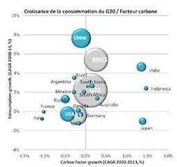 Les chiffres 2013 de l'énergie mondiale | Daily Energy News | Scoop.it