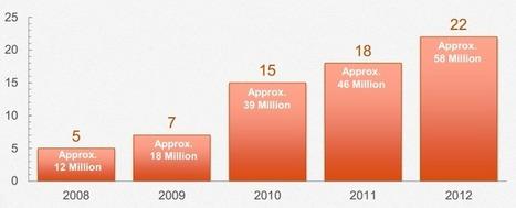 Top Nine Stats Analyzing the ROI of Social Media Marketing | Business 2 Community | SocialMoMojo Web | Scoop.it