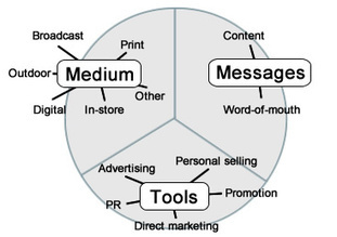 Ad Cafe – The marketing communications mix | Communication Mix | Scoop.it
