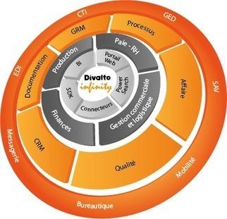 L'éditeur de logiciel de Gestion Divalto decerne cette année encore ... | Entreprises et logiciels informatiques. | Scoop.it