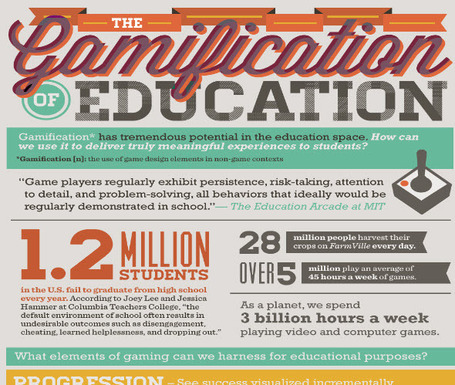 The Gamification of Education Infographic | 2.0 Tools... and ESL | Scoop.it