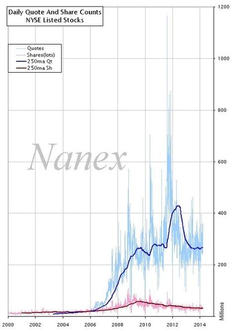 Nanex ~ The Cost of HFT | Anomalies | Scoop.it