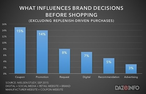 Digital Effect on In-Store Shopping: 59% Shoppers Look for Coupons Online [Report] | Public Relations & Social Media Insight | Scoop.it