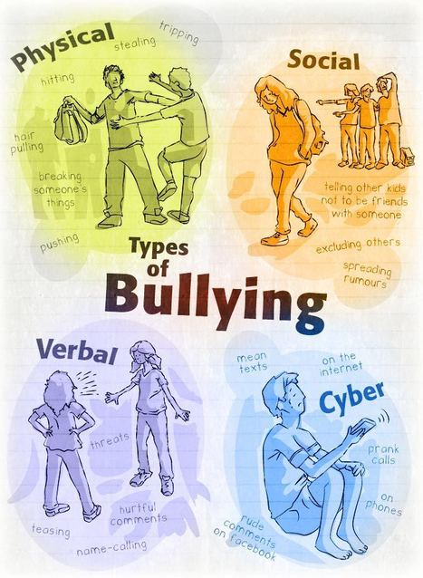 Types of Bullying | Resources and ideas for the 21st Century Classroom | Scoop.it