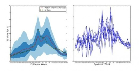 How Wikipedia Data Is Revolutionizing Flu Forecasting | MIT Technology Review | Complex World | Scoop.it