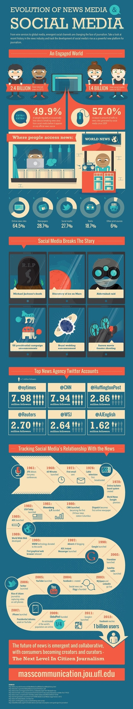 How Social Media Changed the Way We Consume News [Infographic] | Social Media Highlights | Scoop.it