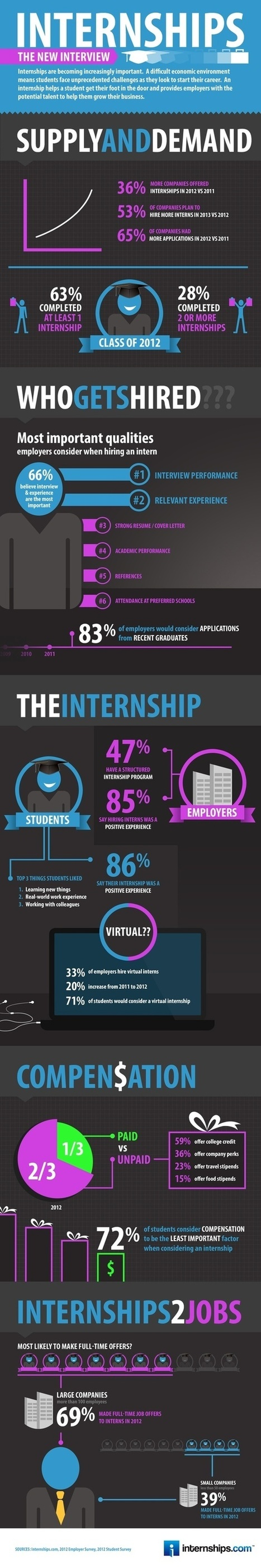 Hiring of interns is to rise in 2013 | My Social Recruitment | Scoop.it