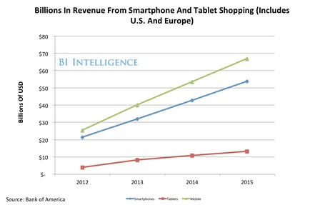 BII REPORT: Why Mobile Commerce Is Set To Explode | Current Updates | Scoop.it