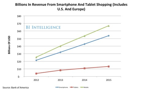 BII REPORT: Why Mobile Commerce Is Set To Explode | Mobile Customer Experience Management | Scoop.it