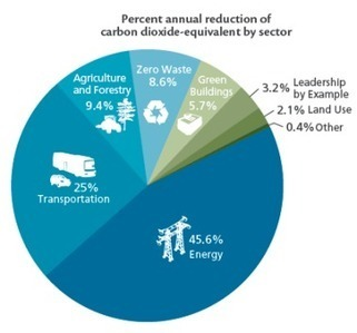 Maryland to Reduce Greenhouse Gas Emissions | Maryland Greenhouse Gas Reduction Plan | Scoop.it