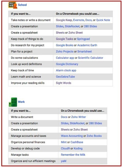 A Handy Chromebook Apps List for Teachers | Education Technology - theory & practice | Scoop.it