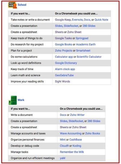 A Handy Chromebook Apps List for Teachers | 21st Century Technology Integration | Scoop.it