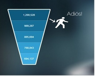 We've Got it Wrong: The Funnel, Lead Scoring, Conversions and More | Digital-News on Scoop.it today | Scoop.it