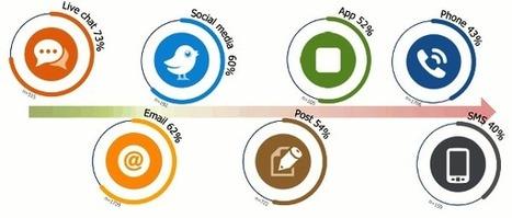 L'application chat au top de la satisfaction client -   Digitalisation de la relation client   Scoop.it
